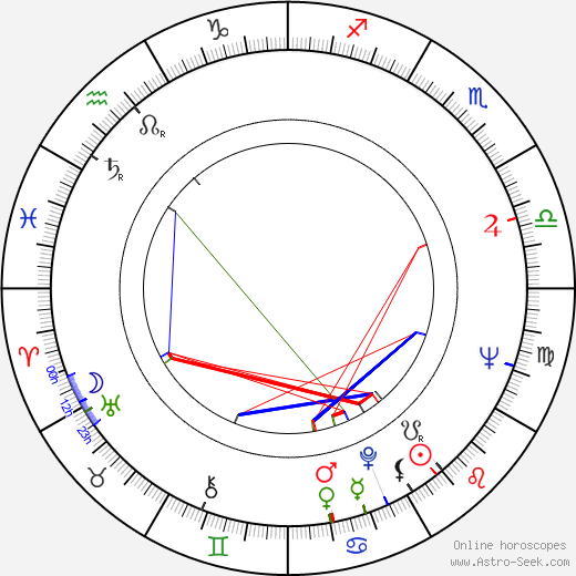 Peter Dommisch birth chart, Peter Dommisch astro natal horoscope, astrology