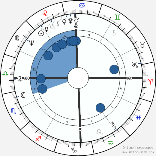 Peter Saul wikipedia, horoscope, astrology, instagram
