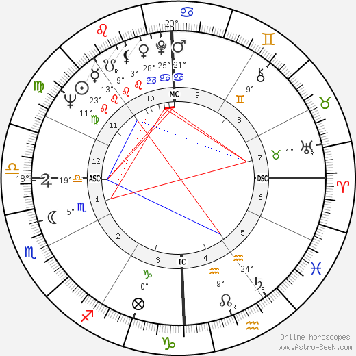 Peter Saul birth chart, biography, wikipedia 2018, 2019