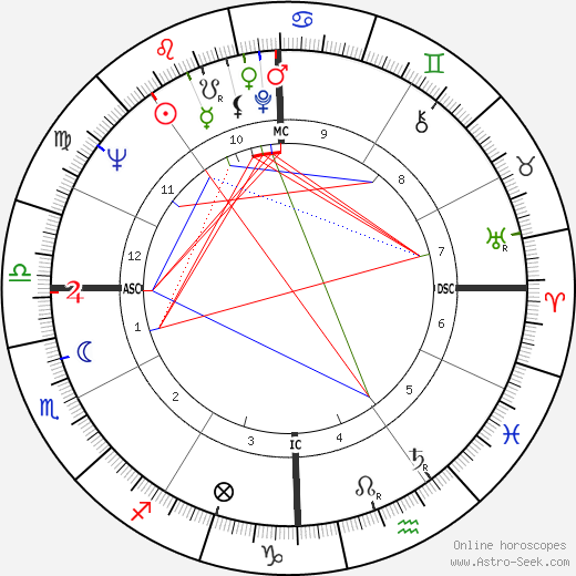 Peter Saul astro natal birth chart, Peter Saul horoscope, astrology