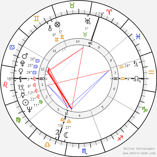 Pierre Richard birth chart, biography, wikipedia 2018, 2019
