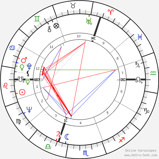 Pierre Richard astro natal birth chart, Pierre Richard horoscope, astrology