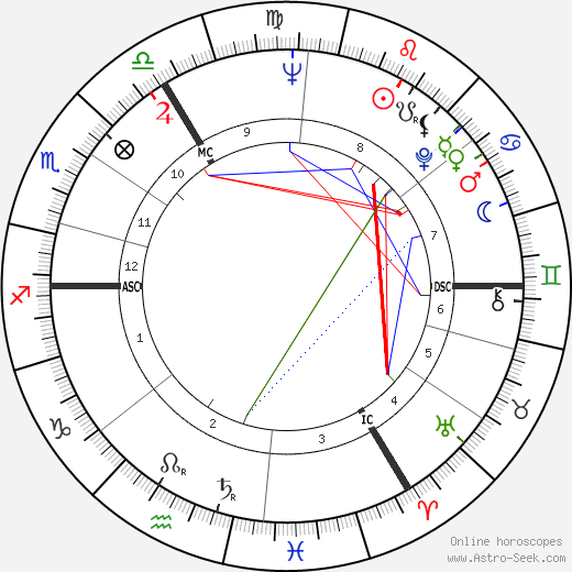 Piers Anthony birth chart, Piers Anthony astro natal horoscope, astrology