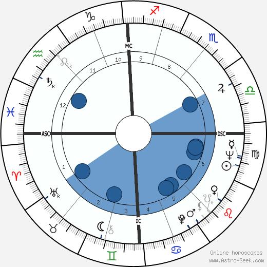 Raymond Buckland wikipedia, horoscope, astrology, instagram