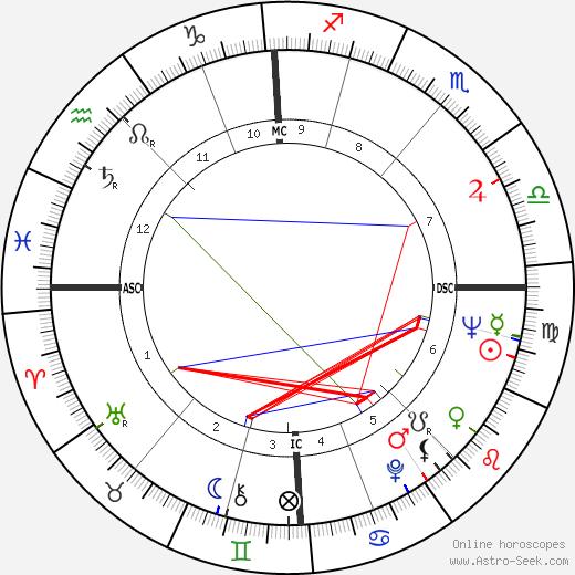 Raymond Buckland день рождения гороскоп, Raymond Buckland Натальная карта онлайн