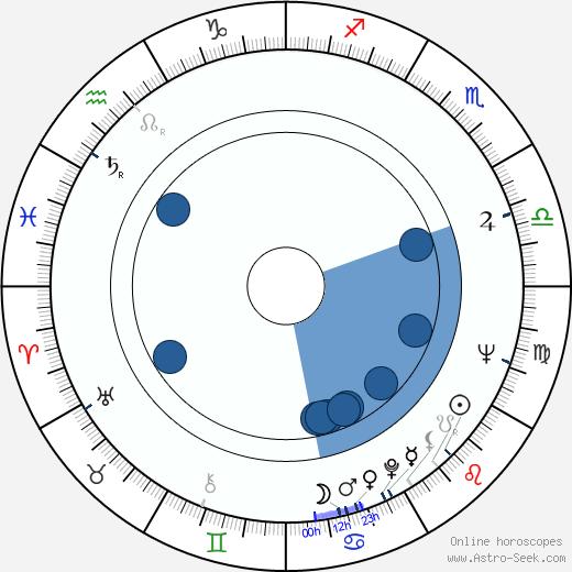 Richard Levinson wikipedia, horoscope, astrology, instagram