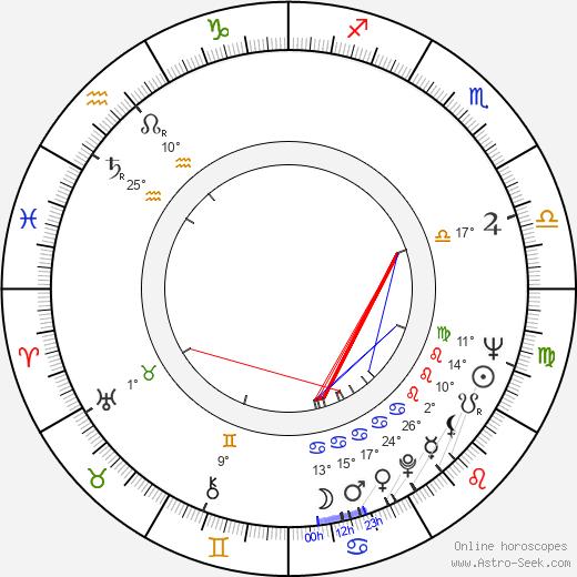 Richard Levinson birth chart, biography, wikipedia 2019, 2020