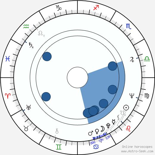 Sadao Nakajima wikipedia, horoscope, astrology, instagram