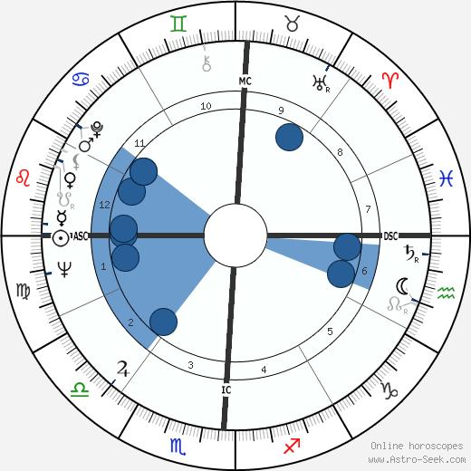 Sonny Jurgensen wikipedia, horoscope, astrology, instagram