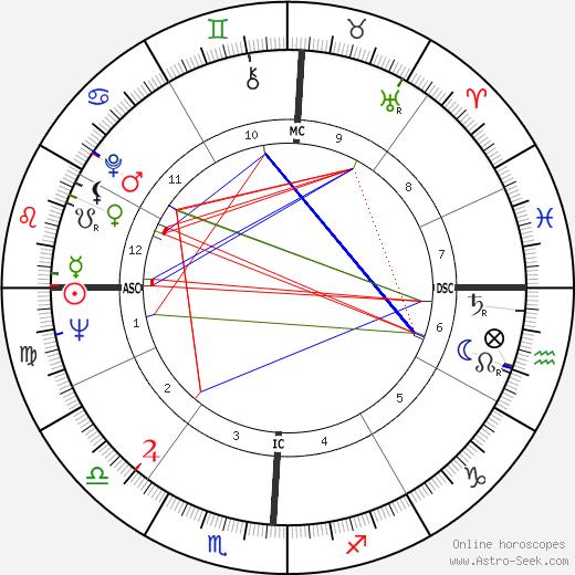 Sonny Jurgensen день рождения гороскоп, Sonny Jurgensen Натальная карта онлайн