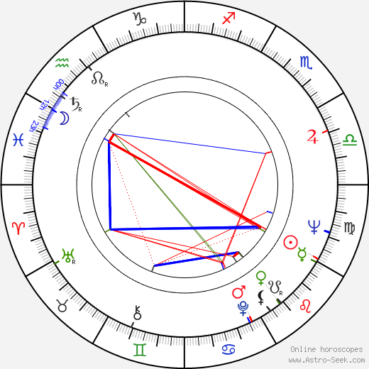 Spencer F. Eccles birth chart, Spencer F. Eccles astro natal horoscope, astrology