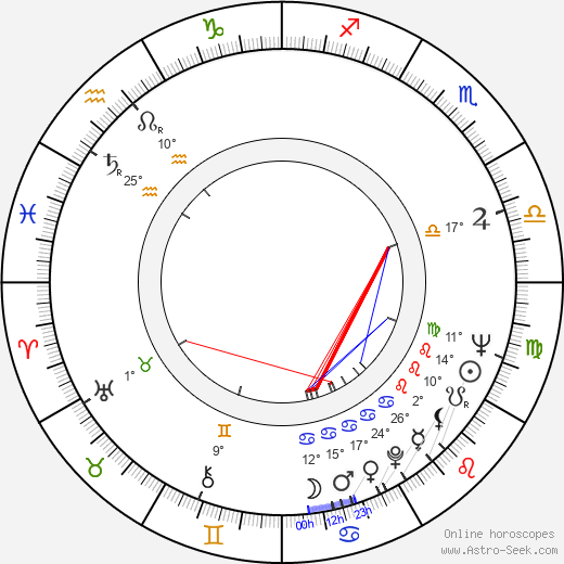 Steve Ihnat birth chart, biography, wikipedia 2018, 2019