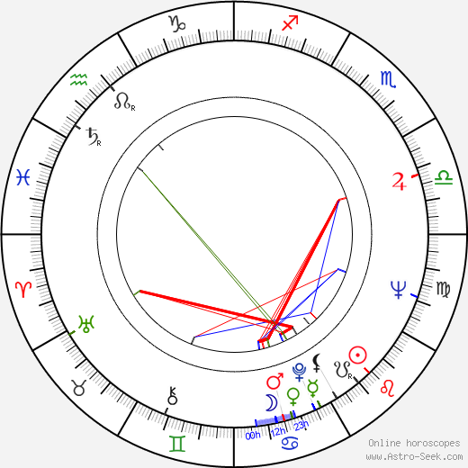 Steve Ihnat astro natal birth chart, Steve Ihnat horoscope, astrology