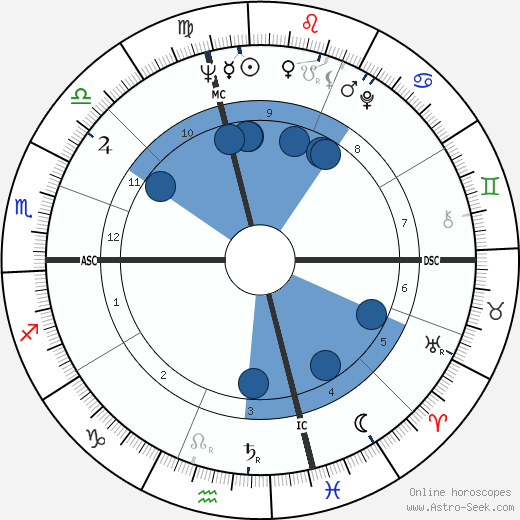 Thomas Heinsohn wikipedia, horoscope, astrology, instagram