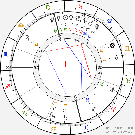 Thomas Heinsohn birth chart, biography, wikipedia 2019, 2020