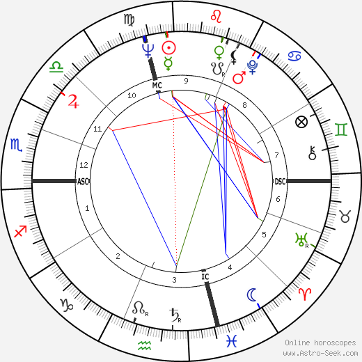 Thomas Heinsohn astro natal birth chart, Thomas Heinsohn horoscope, astrology