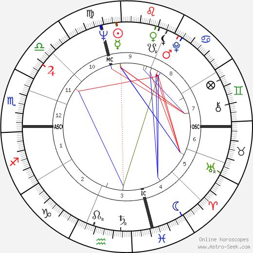 Том Хейнсон Thomas Heinsohn день рождения гороскоп, Thomas Heinsohn Натальная карта онлайн