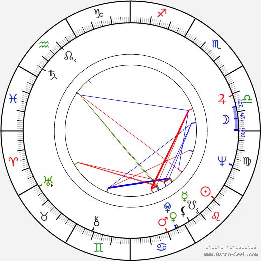 Vernon Dobtcheff astro natal birth chart, Vernon Dobtcheff horoscope, astrology