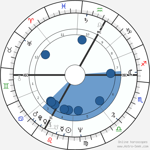 Vincent Bugliosi wikipedia, horoscope, astrology, instagram