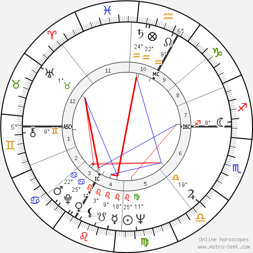Vincent Bugliosi birth chart, biography, wikipedia 2018, 2019