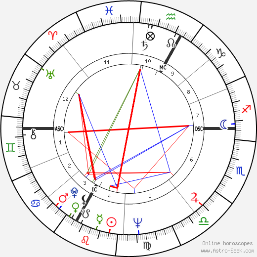 Vincent Bugliosi astro natal birth chart, Vincent Bugliosi horoscope, astrology