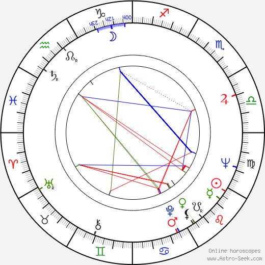 Vladimír Fišer birth chart, Vladimír Fišer astro natal horoscope, astrology