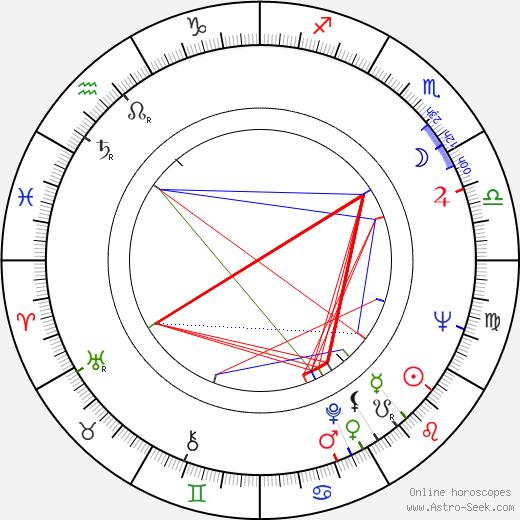 Vladimir Shiryayev tema natale, oroscopo, Vladimir Shiryayev oroscopi gratuiti, astrologia