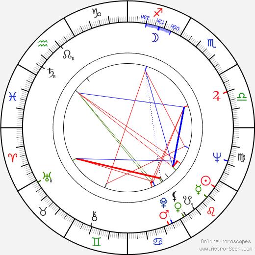 Yasuo Furuhata astro natal birth chart, Yasuo Furuhata horoscope, astrology