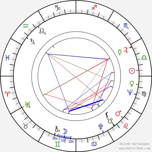 Alan Hopgood birth chart, Alan Hopgood astro natal horoscope, astrology