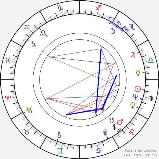 Andrzej Kozak birth chart, Andrzej Kozak astro natal horoscope, astrology