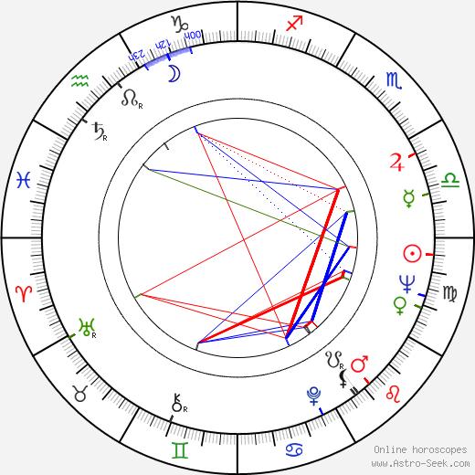 Ángel Aranda tema natale, oroscopo, Ángel Aranda oroscopi gratuiti, astrologia