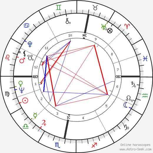 Brian Epstein tema natale, oroscopo, Brian Epstein oroscopi gratuiti, astrologia