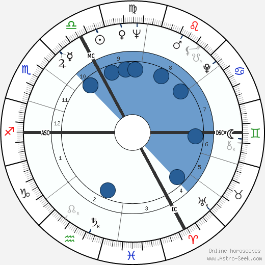 Brigitte Bardot wikipedia, horoscope, astrology, instagram