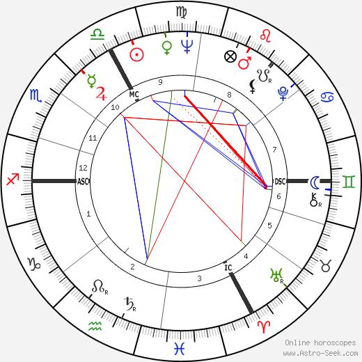 Brigitte Bardot astro natal birth chart, Brigitte Bardot horoscope, astrology