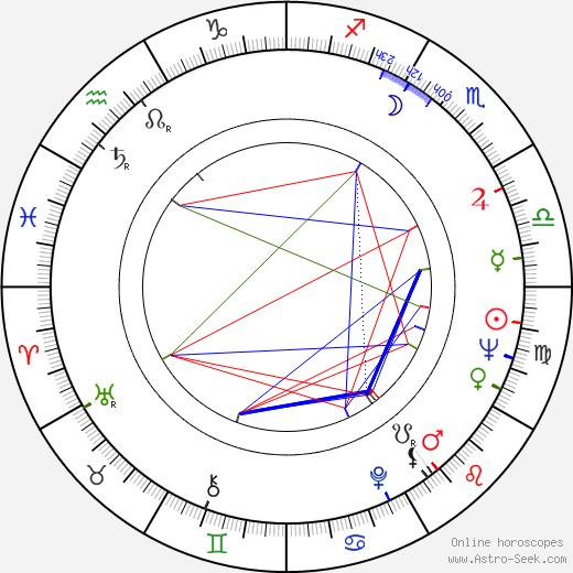 Carroll L. Saine tema natale, oroscopo, Carroll L. Saine oroscopi gratuiti, astrologia