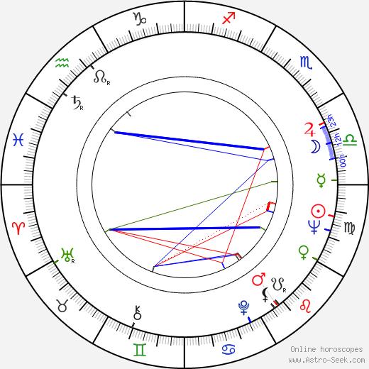 Cedric Price birth chart, Cedric Price astro natal horoscope, astrology