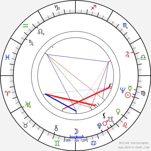 Chuck McCann birth chart, Chuck McCann astro natal horoscope, astrology