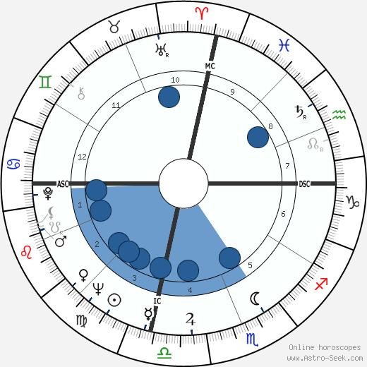 Don Walser wikipedia, horoscope, astrology, instagram