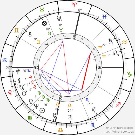 Don Walser birth chart, biography, wikipedia 2018, 2019