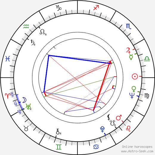 Donald Wrye tema natale, oroscopo, Donald Wrye oroscopi gratuiti, astrologia