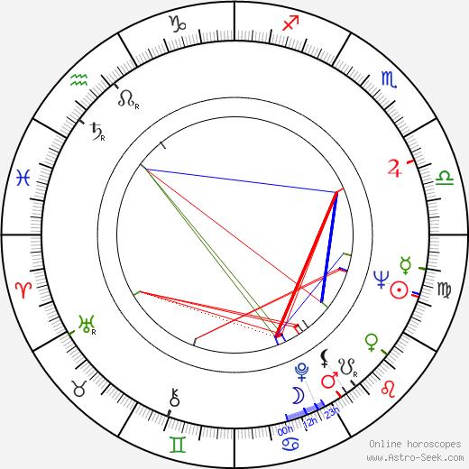 Eduard Khil birth chart, Eduard Khil astro natal horoscope, astrology