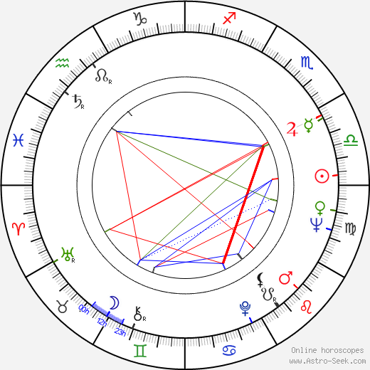 Edward Meeks astro natal birth chart, Edward Meeks horoscope, astrology
