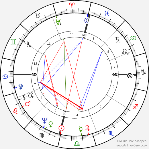 Fisher Tull birth chart, Fisher Tull astro natal horoscope, astrology