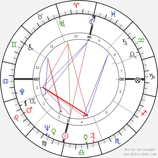 Fisher Tull день рождения гороскоп, Fisher Tull Натальная карта онлайн