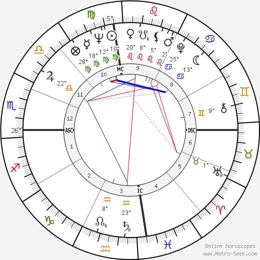 Freddie King tema natale, biography, Biografia da Wikipedia 2020, 2021