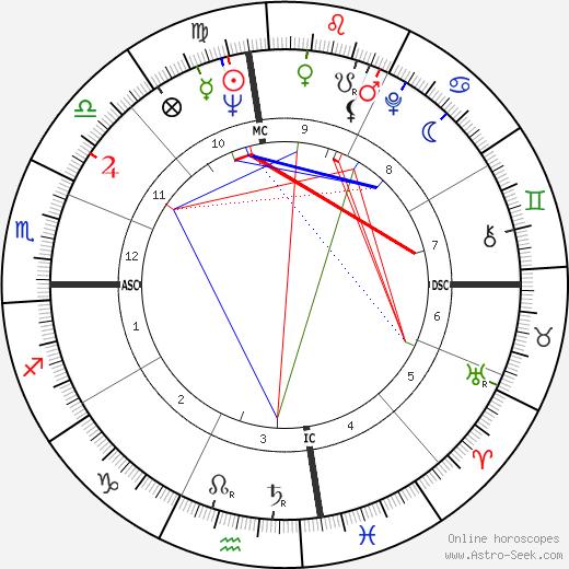 Freddie King tema natale, oroscopo, Freddie King oroscopi gratuiti, astrologia