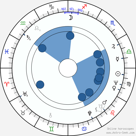 George Chakiris wikipedia, horoscope, astrology, instagram