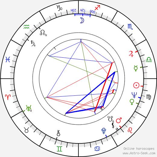 George Chakiris astro natal birth chart, George Chakiris horoscope, astrology