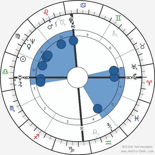 George Economou wikipedia, horoscope, astrology, instagram
