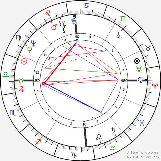 George Economou tema natale, oroscopo, George Economou oroscopi gratuiti, astrologia